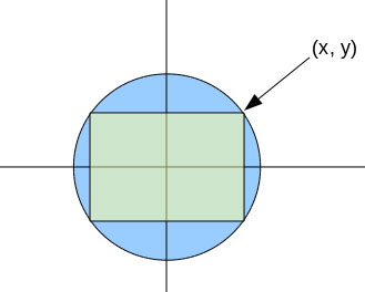 What is the answer for a square inscribed in a circle when the radius=R?